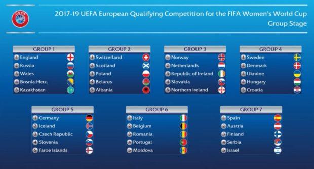 UEFA WWC draw