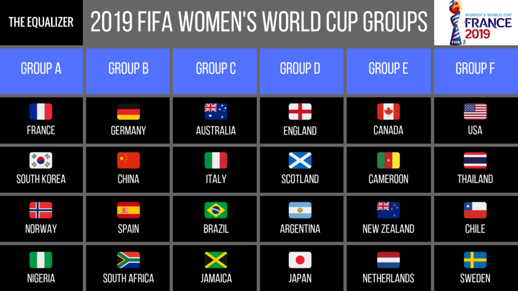 the united states women s national team will play thailand chile and sweden in group f at the 2019 women s world cup the six groups were determined on